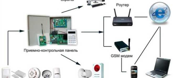 Рейтинг популярных моделей датчиков охранной сигнализации